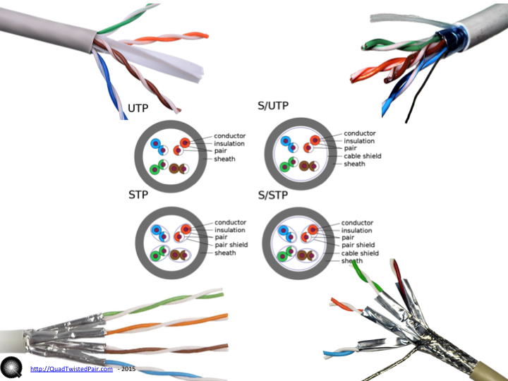 what is qtp qtp quad twisted pair moving 4 channels of analog rh quadtwistedpair com T568B Color Diagram Cat 6 Cable Wiring Diagram