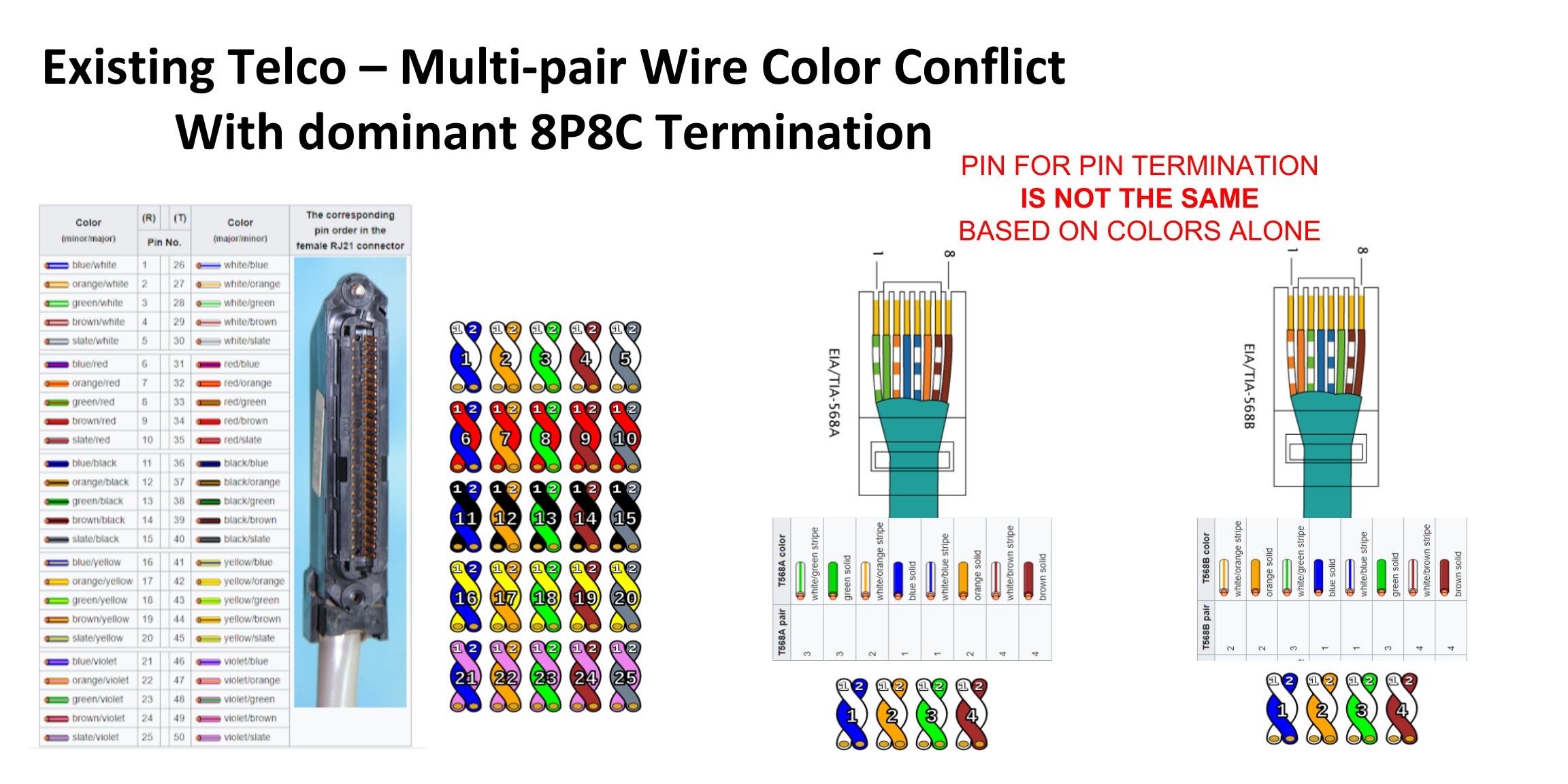 Pinout Qtp Quad Twisted Pair Moving 4 Channels Of Analog Or 8 At Amp T Cat 5 Wire Diagram For The Field I Would Expect A Simple Visual Inspection To Influence Deployment Decisions Looking Solid Colours Determine Channel Order